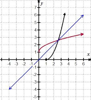 Finding Exact Values of Inverse Trigonometric Functions