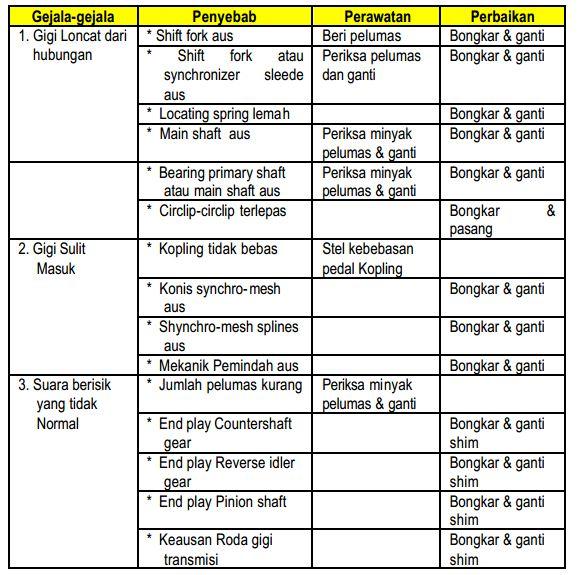 Tabel kerusakan dan perbaikan transmisi manual