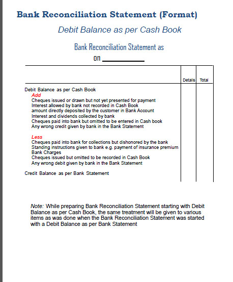 Bank Reconciliation Statement ( format)