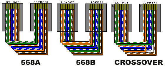 Rj45 Cable Wiring T568b Straight Through Island Sink Vent Diagram T568a Crossover Diagram, T568a, Free Engine Image For User Manual Download