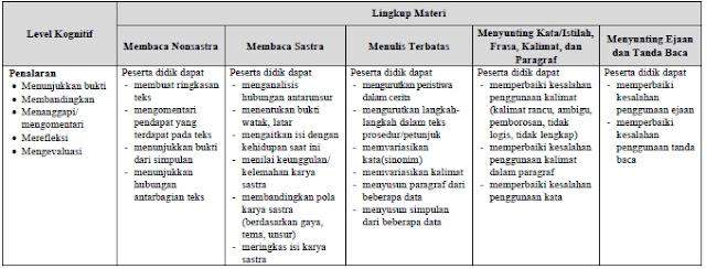 Kisi-Kisi UN Bahasa Indonesia SMK/MAK 2019