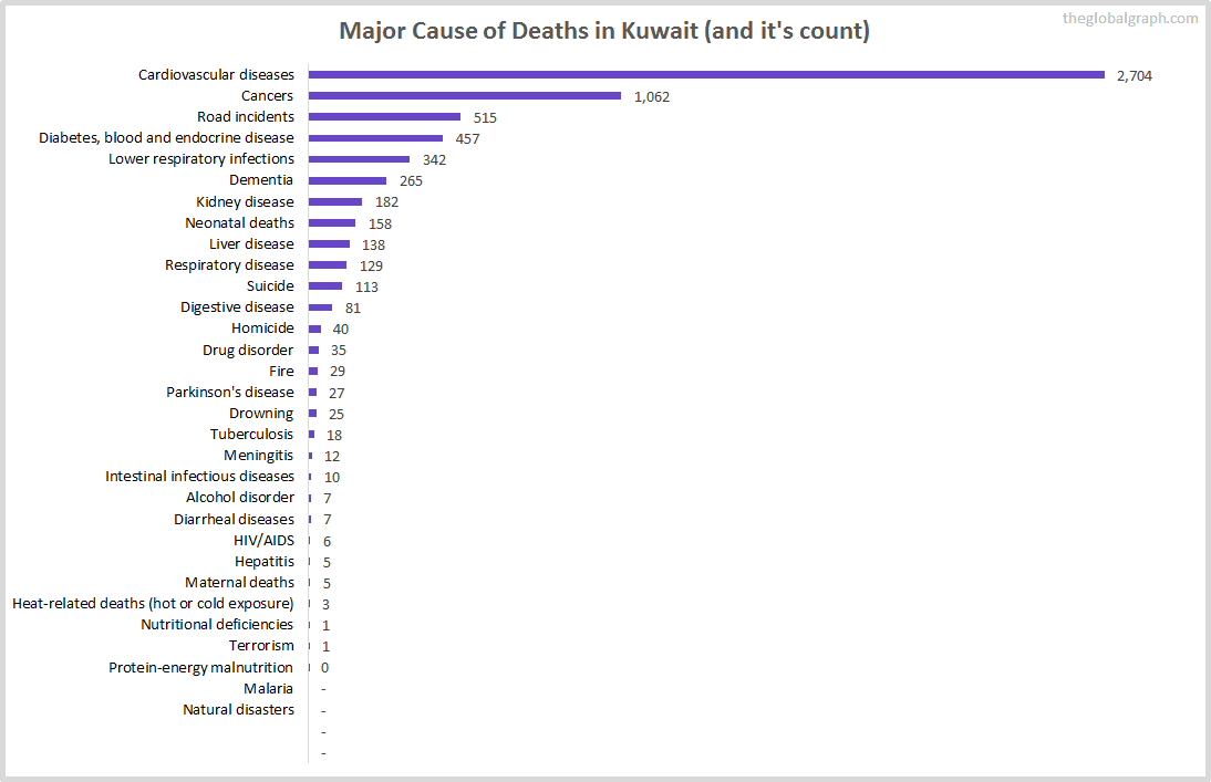 Major Cause of Deaths in Kuwait (and it's count)