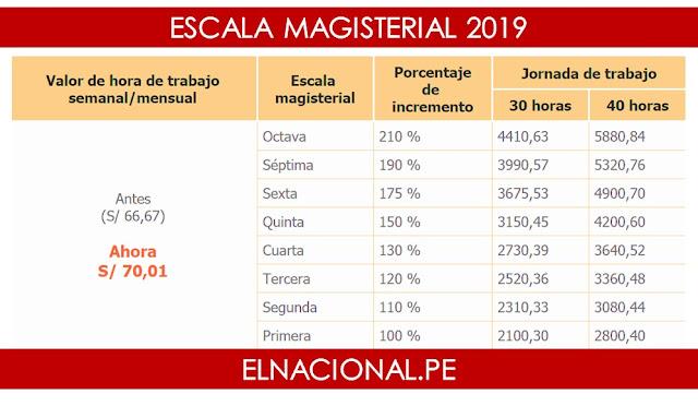 Nueva escala salarial docentes nombrados y contratados 2019
