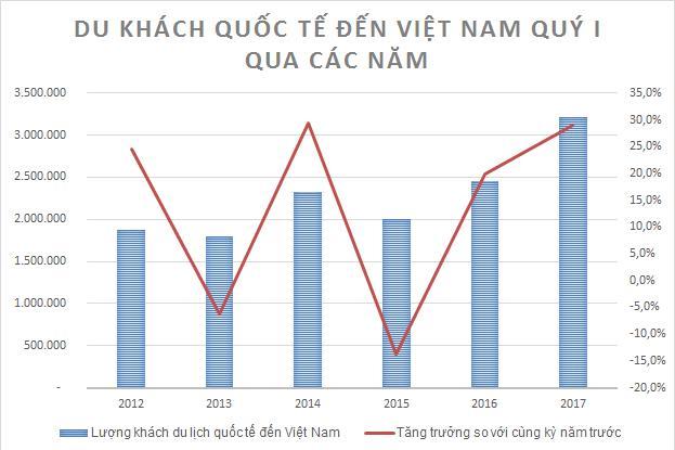 Biểu đồ khách du lịch Quốc tế đến Việt Nam