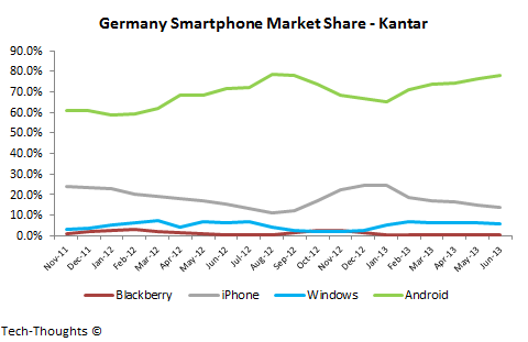Kantar Germany Smartphone Market Share