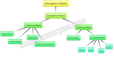 Class 11 - Chemistry - Ch 14 - Environmental Chemistry - Atmospheric Pollution - Concept Points (#cbsenotes)(#eduvictors)