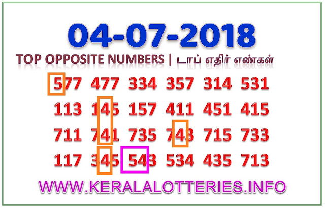 AKSHAYA AK 352 Opposite Numbers Kerala lottery guessing by keralalotteries