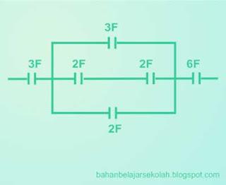 C ditempatkan dalam medan listrik homogen yang berpengaruh medannya  MODEL SOAL SBMPTN LISTRIK STATIS, GAYA COULOMB & KAPASITOR