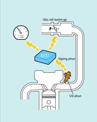 hệ thống cắt  nhiên liệu khi giảm tốc độ