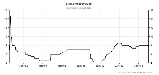 Samvad Cell Pashchimbanga: Interest Rate, Government