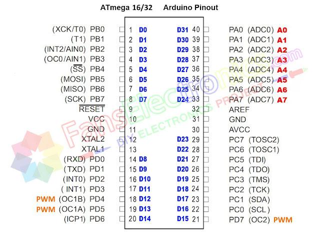 Konfigurasi pin ATMEGA16
