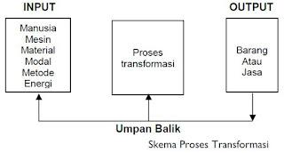 Manajemen Operasi: Pengertian, Penerapan Fuangsi Manajemen Operasi, dan Proses Transformasi