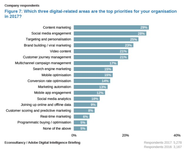 Top digital priorities for 2017