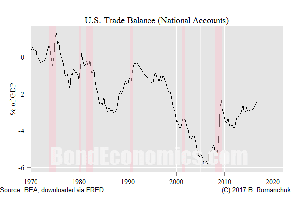 Chart: U.S. Trade Balance