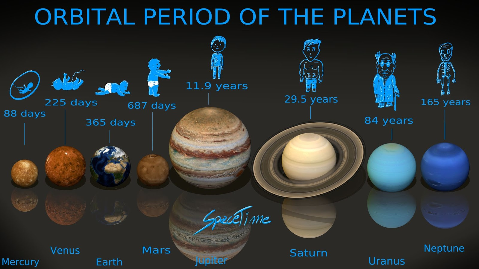 ORBITAL PERIODS OF THE PLANETS
