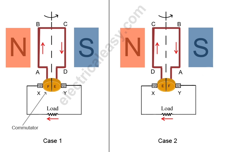 Basic construction and working of a DC Generator electricaleasycom