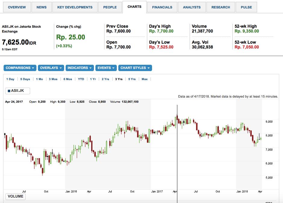 Average Up Dan Average Down Cara Beli Saham Untuk Investasi Bisnis Trading Forex Dan Saham