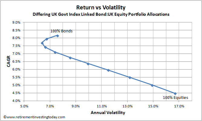 Index Linked Gilts >> Retirement Investing Today: Why I Hold Bonds in My Portfolio