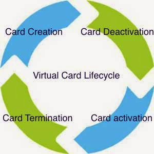 SimplyTapp: Host Card Emulation Series: HCE Virtual Card Life Cycle