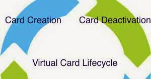 SimplyTapp: Host Card Emulation Series: HCE Virtual Card Life Cycle
