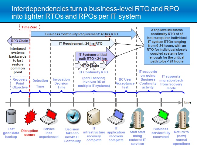 Rto and rpo jargonbuster risky thinking for Recovery point objective template