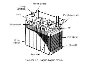 Bagian - Bagian Baterai