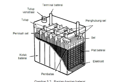 Komponen Baterai / Aki Mobil - Kontruksi dan Bagian-bagiannya
