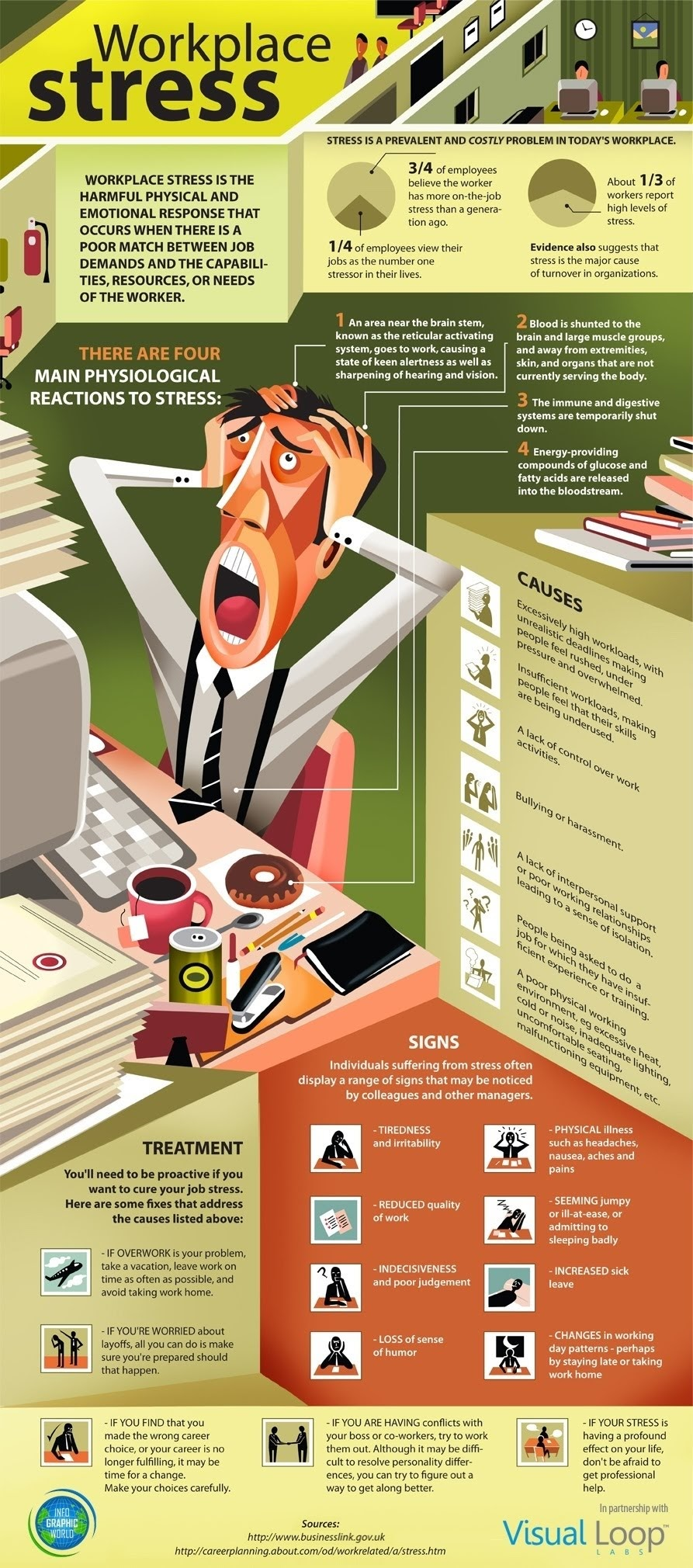 Workplace Stress: Signs, Symptoms & Treatment