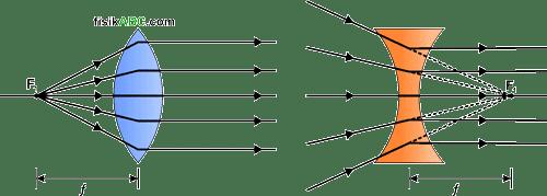 titik fokus pertama (F1) lensa cembung dan cekung