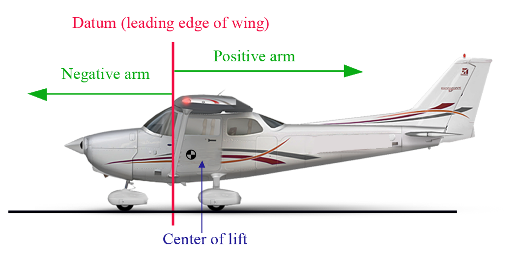 Positions Of Aircraft Ponents Are Given Relative To The Datum Reference Point For In Order Longitudinal Lateral Vertical