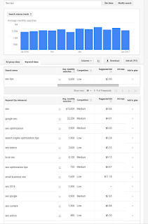 how to use Google keyword planner to find low competition long tail keywords 1