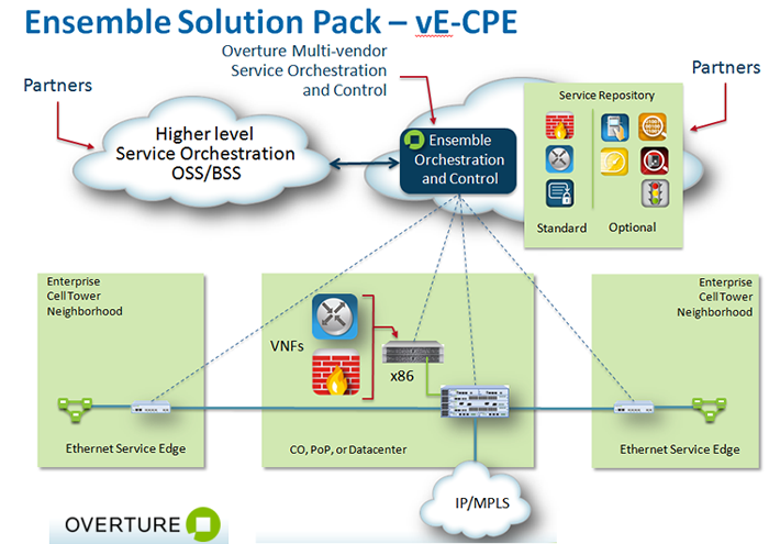 Converge! Network Digest: Overture's vE-CPE bundles Virtual