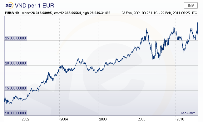 Currency value went down vis  developed market currencies such as the us dollar or euro cf year eud vnd chart below source xe also investment ideas invest in vietnam with etf rh ideasspot