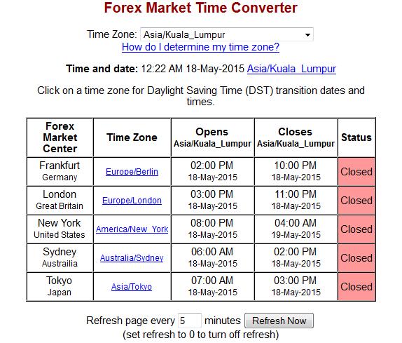 Forex time zone malaysia