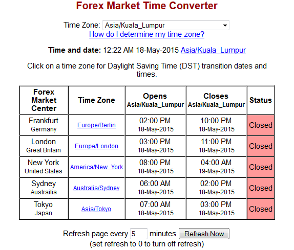 Forex market open malaysia time