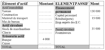 comptabilité, bilan