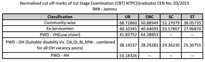RRB Jammu Srinagar Cut off details