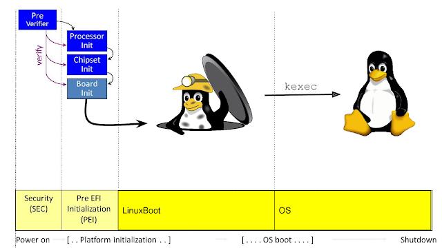 Como funciona o esquema de boot atual