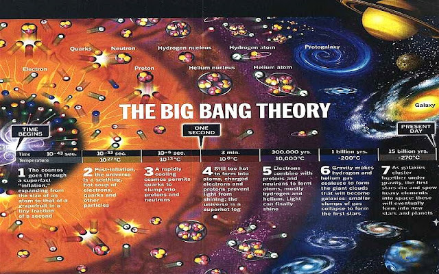 Pode a Teoria do Big Bang Ser Bíblica?