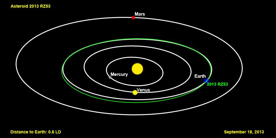 Asteroid Orbits Apollo - Pics about space
