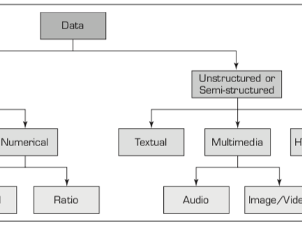A Simple Taxonomy of Data