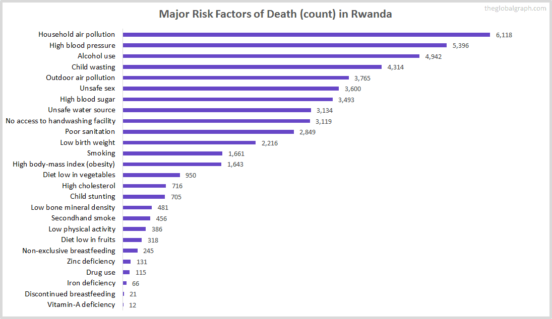 Major Cause of Deaths in Rwanda (and it's count)