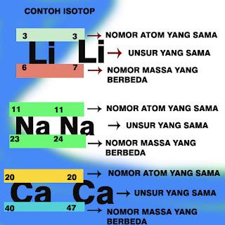 isotop,isobar,isoton dan isoelektron