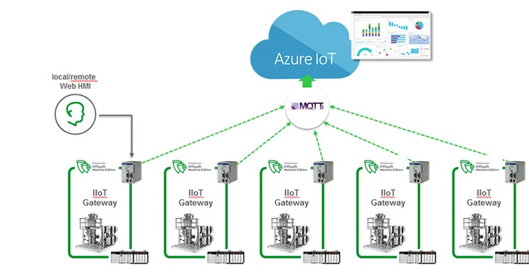 Wonderware: The Basics of MQTT-The Messaging Protocol for the