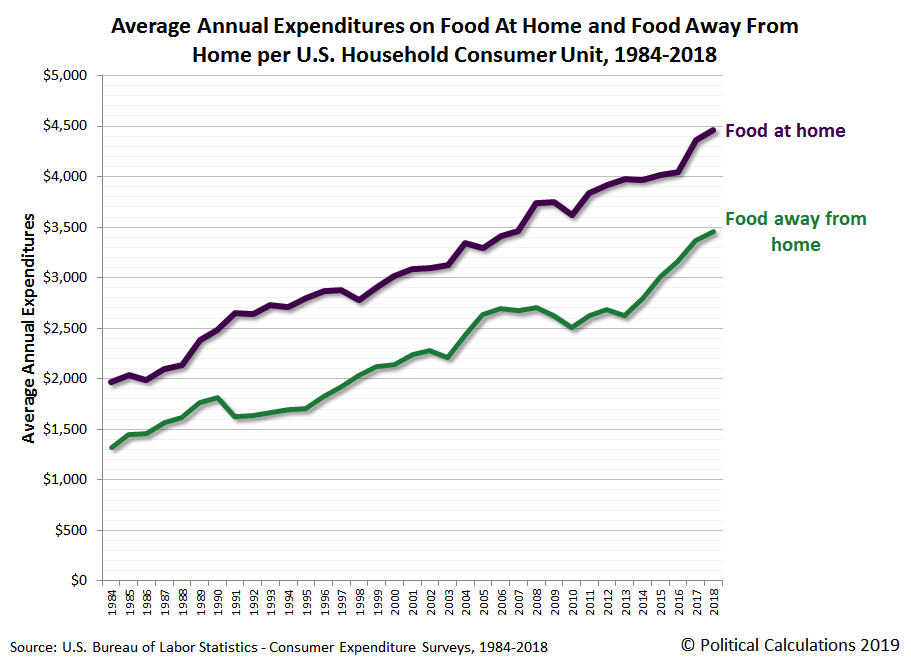 Average Annual Expenditures on Food At Home and Food Away From Home per U.S. Household Consumer Unit, 1984-2018