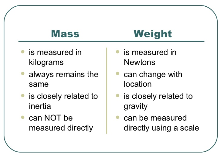 Physics with algebra 9th grade: Mass versus Weight