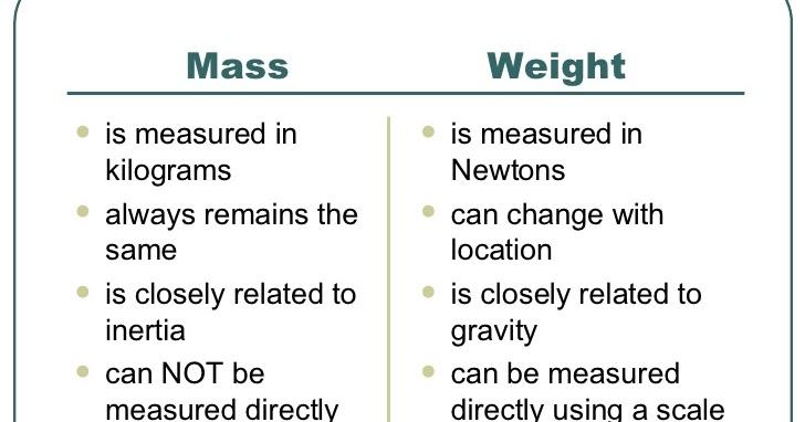 Physics With Algebra 9th Grade Mass Versus Weight