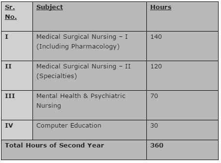 `GNM Nursing Syllabus
