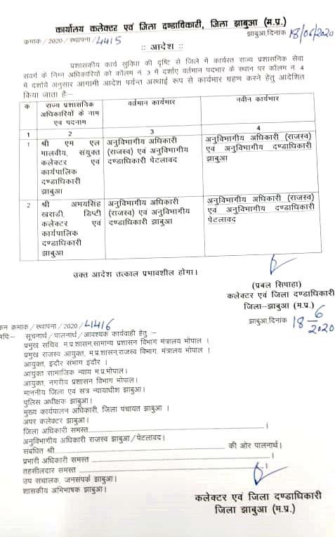 Jhabua News- पेटलावद एसडीएम होंगे अभय सिंह खराड़ी, मालवीय को भेजा झाबुआ