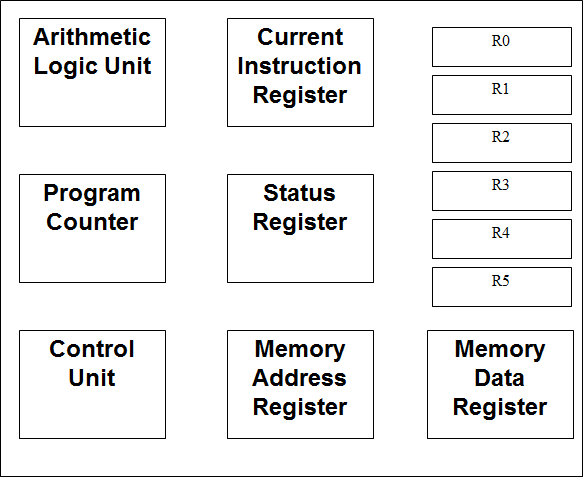 A-Level Computing Notes: CPU Architecture